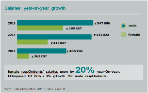Salaries: years-on-year growth